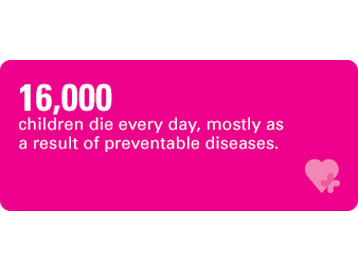 16,000 children die every day, mostly as a result of preventable diseases.