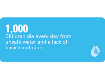 1,000 children die every day from unsafe water and lack of basic sanitation.